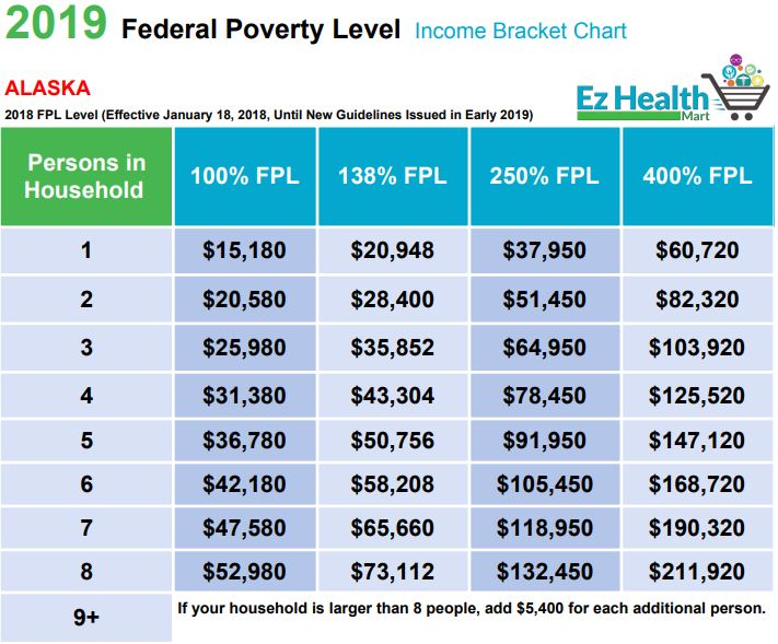 fpl chart 2019 - federal poverty level 2019
