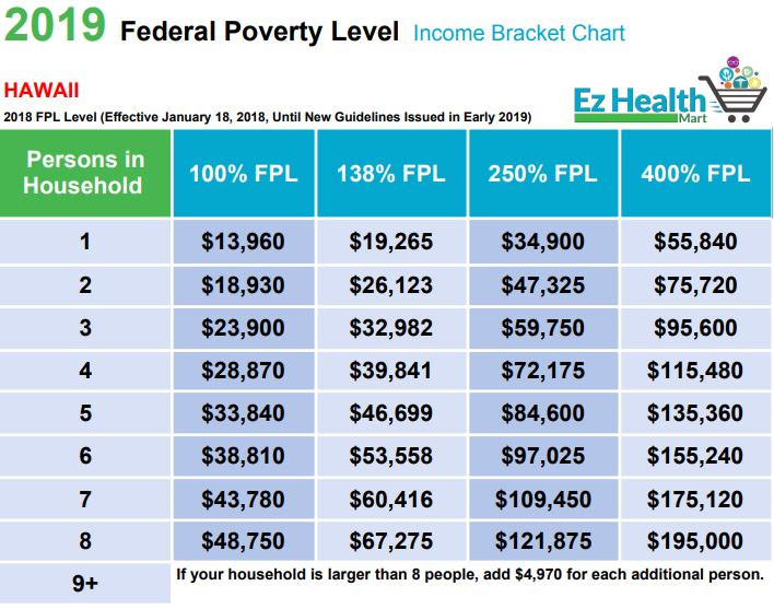 2019 Federal Poverty Level Chart Income Brackets For Premium Tax Credits